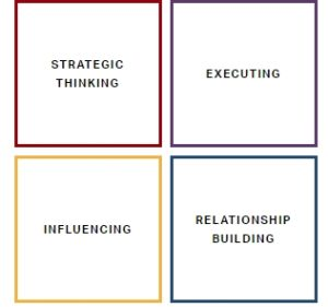 StrengthsFinder Personality Test