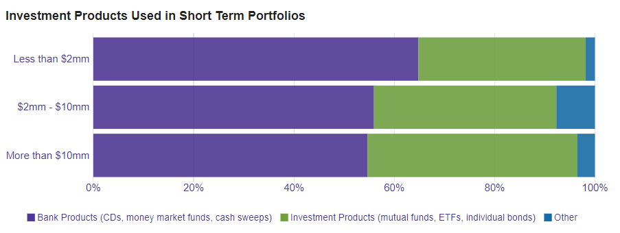 Source: 2019 Study on Nonprofit Investing (SONI)