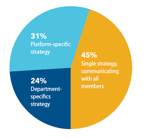 Percent of associations that have a communication strategy 2019 Benchmarking Report