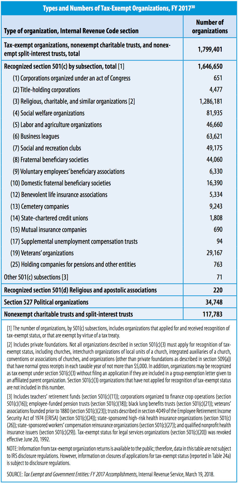 Types and Numbers of Tax-Exempt Organizations Fiscal Year 2017