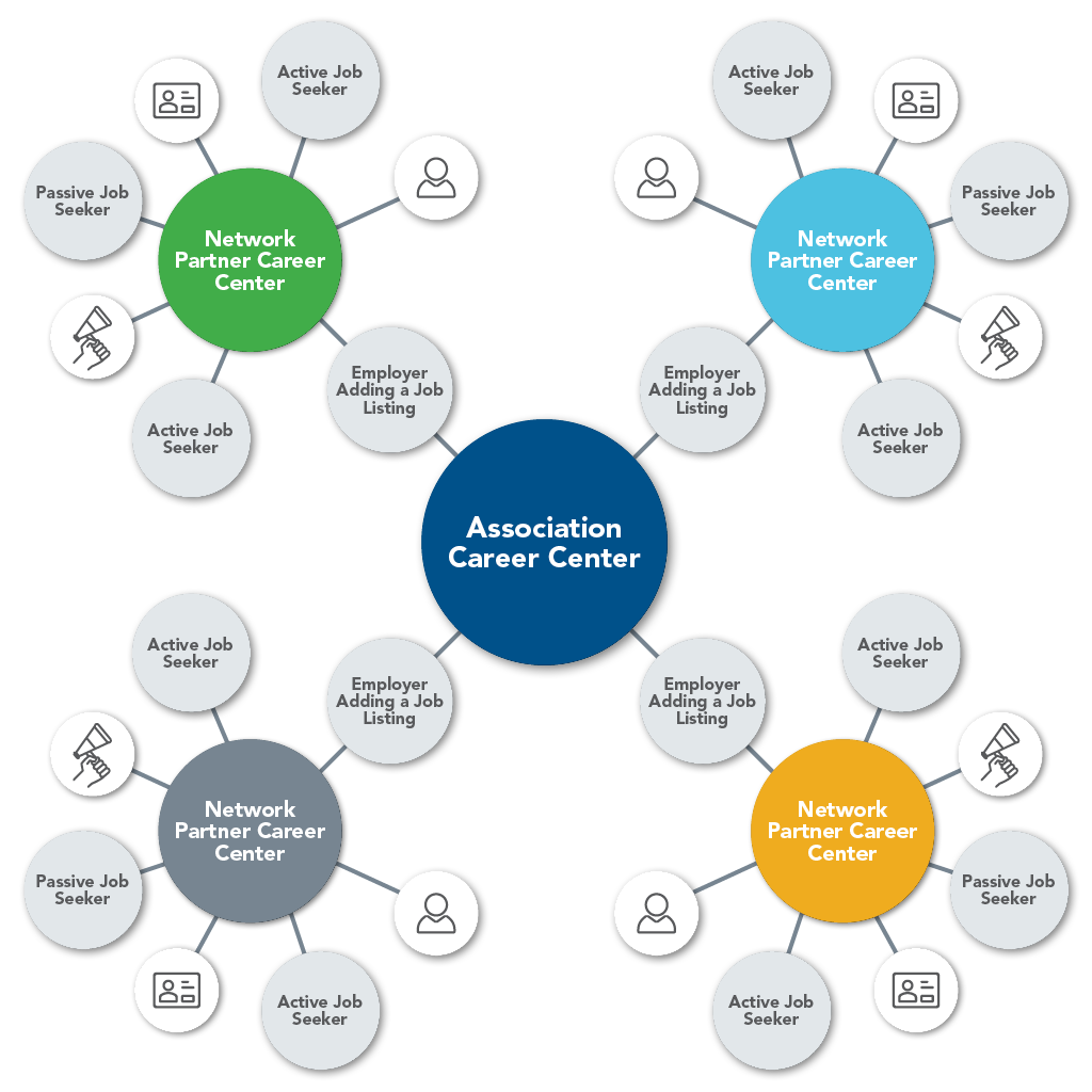 Graphic illustrating a career center network with the assoiation career center in the middle and partner career centers branching out from it.