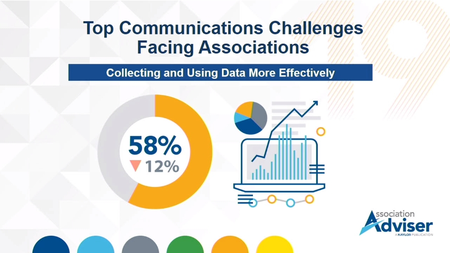 58% of associations say collecting and using data more effectively is a top communication challenge