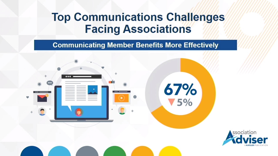 67% of associations say a Top Communication Challenge is Communicating Member Benefits