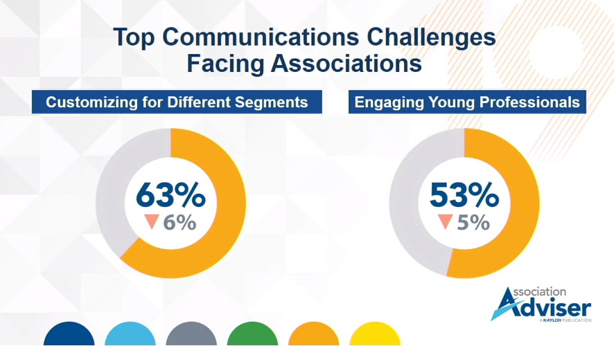 63% of associatiosn say customizing communication for different member segments is a top communication challenge. 53% say engaging young professionals is a challenge.