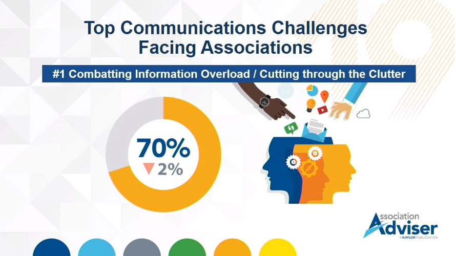 70% of associations say a Top Communication Challenge is Cutting Through the Info Clutter
