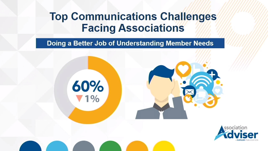 60% of associations say doing a better job of understanding member needs is a top communication challenge.