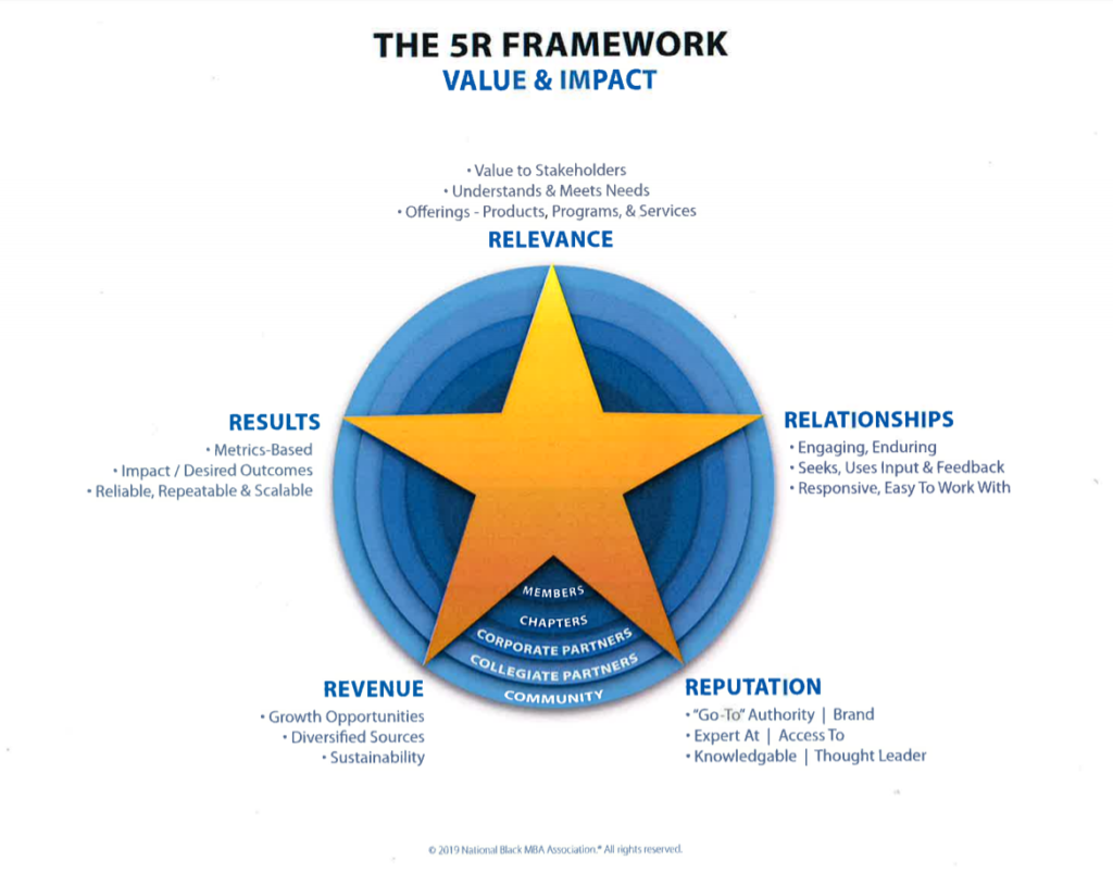 The 5R Framework graphic by National Black MBA Association