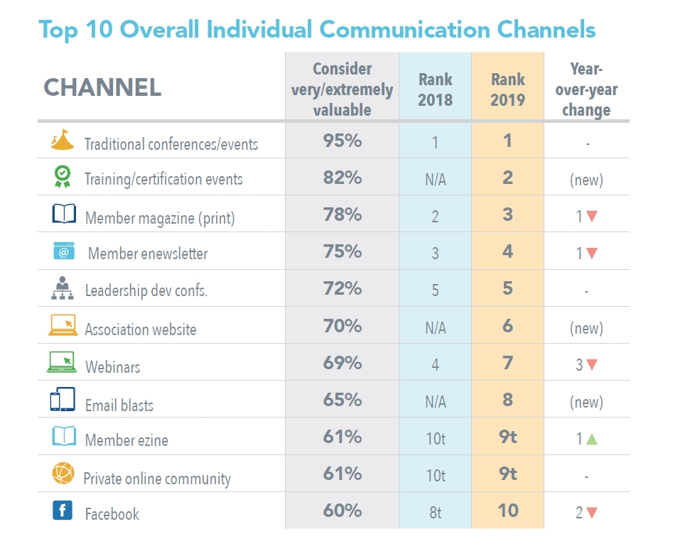 Top 10 Overall Individual Communication Channels 2019 BM Report