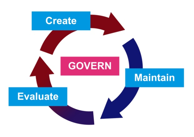 Content Governance cycle