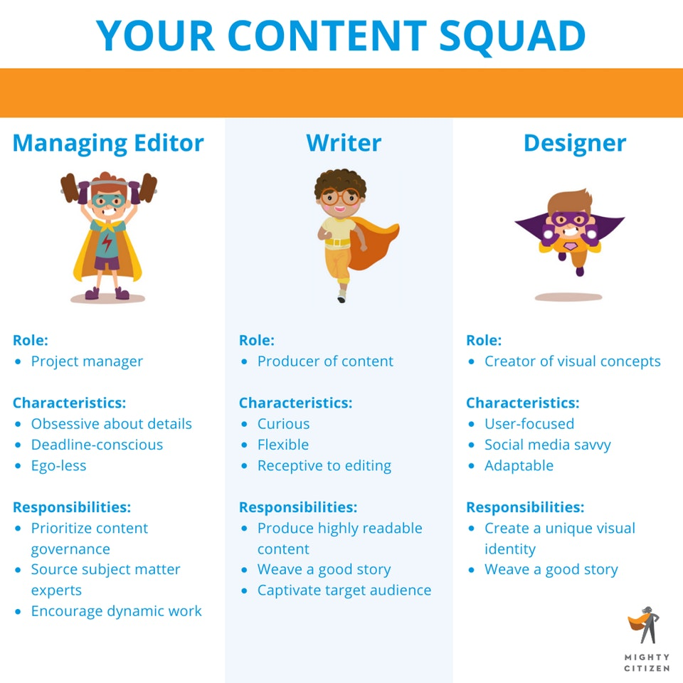 Grid of Who Should Be on Your Content Squad: Managing Editor, Writer, Designer