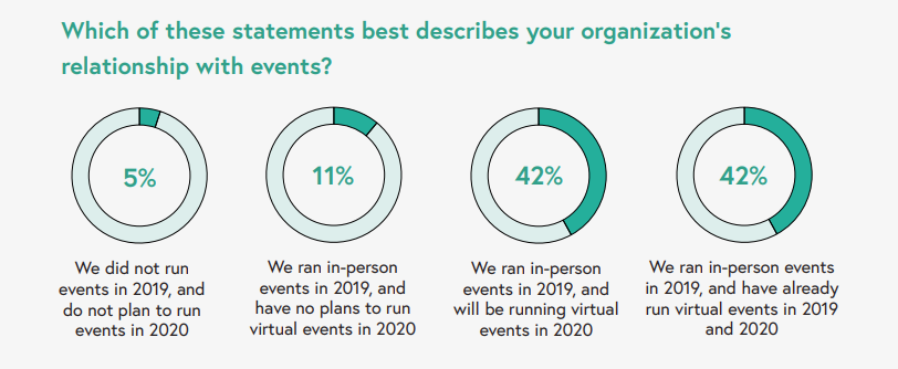 Virtual Events Occurrence 2020 Wild Apricot