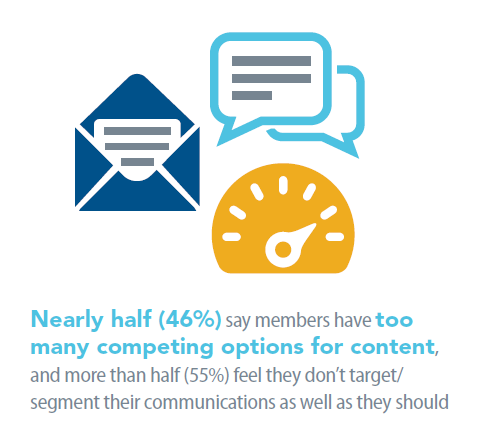 2020 BM Report - Half of assocs say members have too many content options