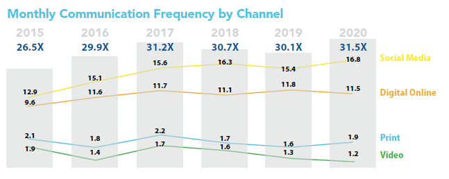 2020 Monthly Association Communication Frequency by Channel
