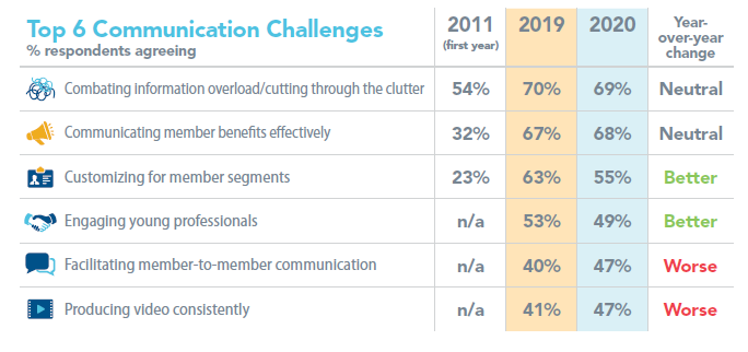 2020 Top 6 Communication Challenges
