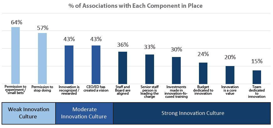 Associations with the Components of Innovation