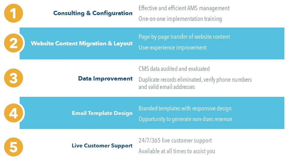 5 Steps to Better AMS Implementation