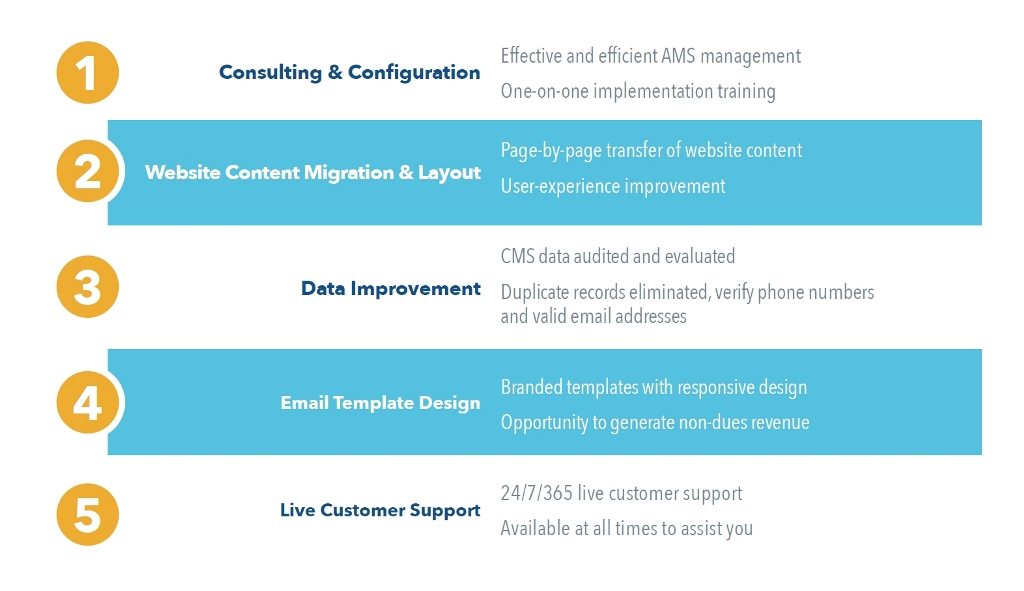 Timberlake's 5 Steps to Better AMS Implementation