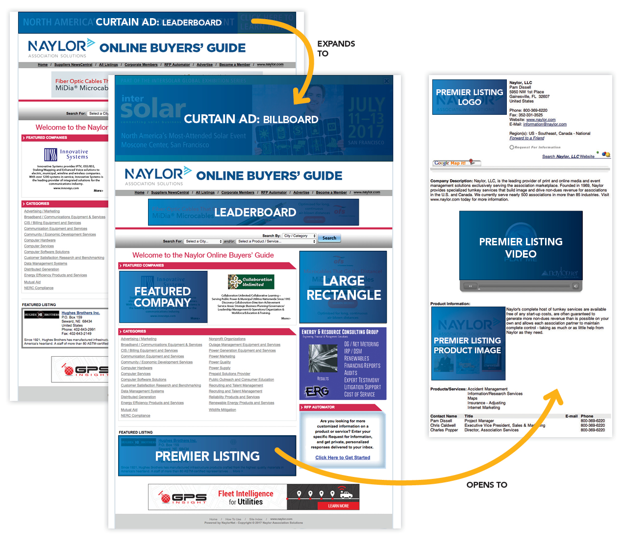 online buyers guide ad specifications naylor