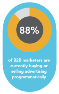 88 percent of B2B marketers use programmatic advertising