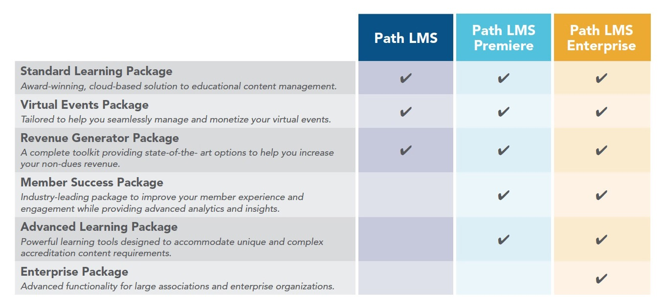 Path LMS Features Table