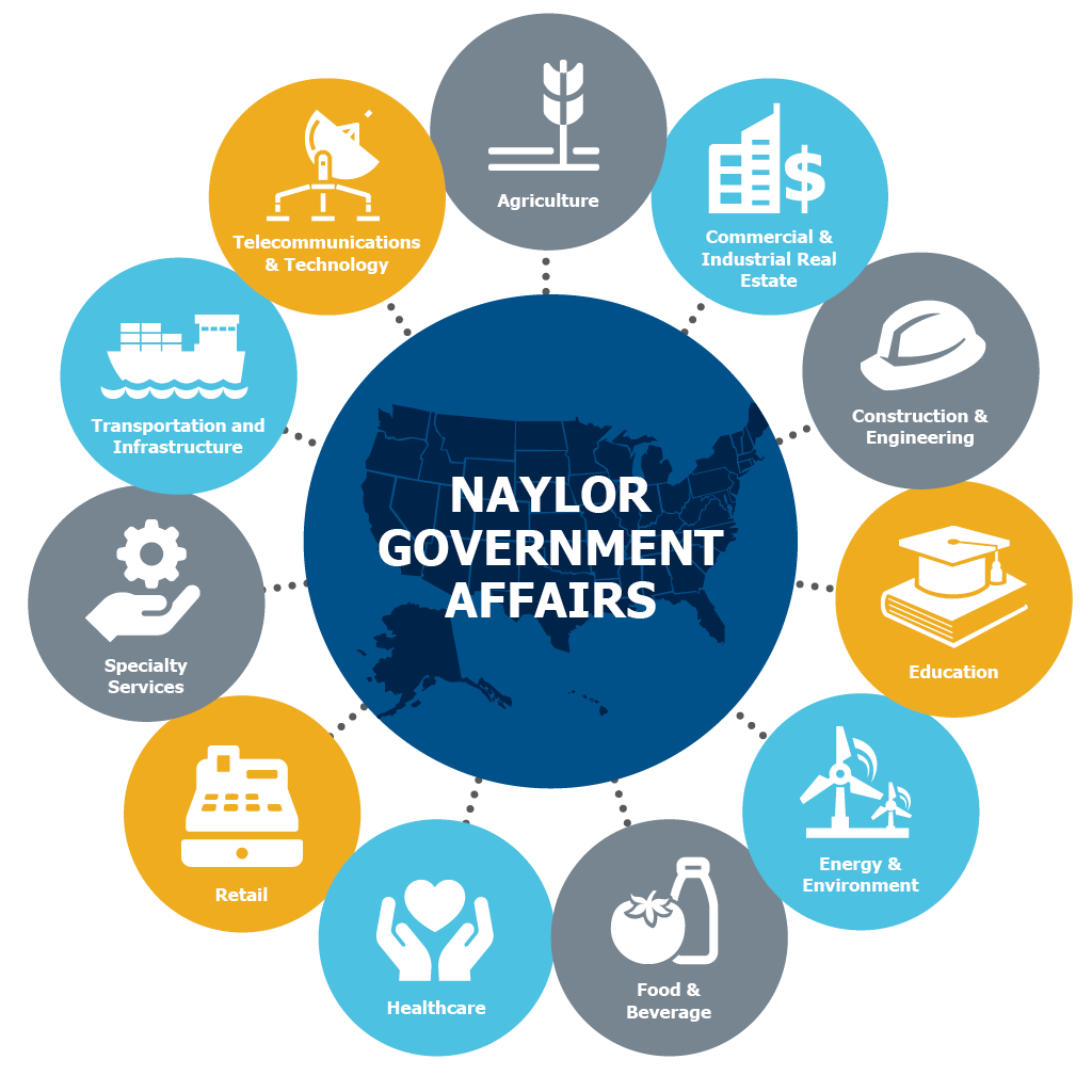 Naylor Government Affairs meets associations' legislative and advocacy needs in a variety of industries.