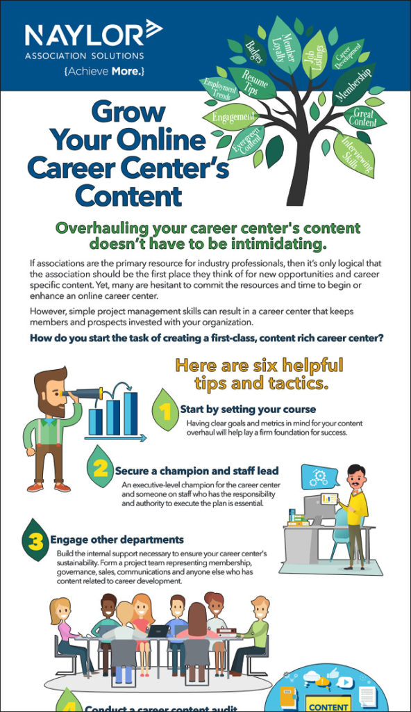 Grow Your Association's Online Career Center Content